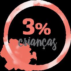 3% Crianças